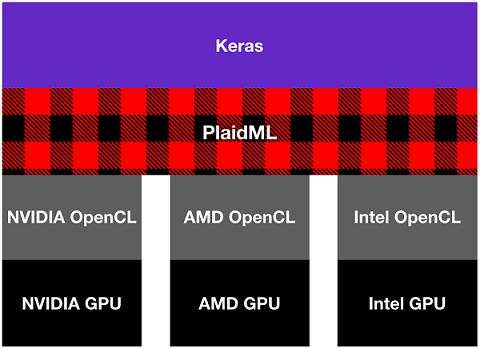 Running Tensorflow on AMD GPU   Text Mining Backyard
